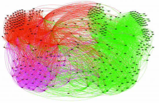 Figure 3. Network graph showing text reuse in the Korean Buddhist Canons by Donald Sturgeon. Buddhist canons are labeled by numbers according to Lewis R. Lancaster's catalogue (http://www.acmuller.net/descriptive_catalogue/index.html) and divided into different clusters (shown in different colors) based on the degree of text reuse. Reproduced with permission of the author.
